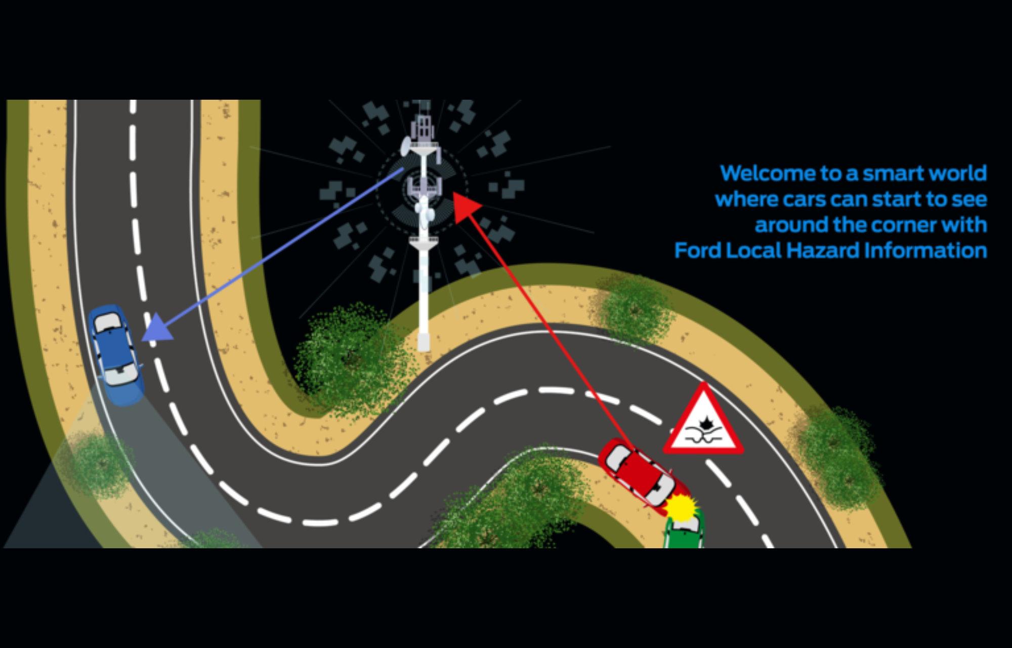 Ford Local Hazardous Information