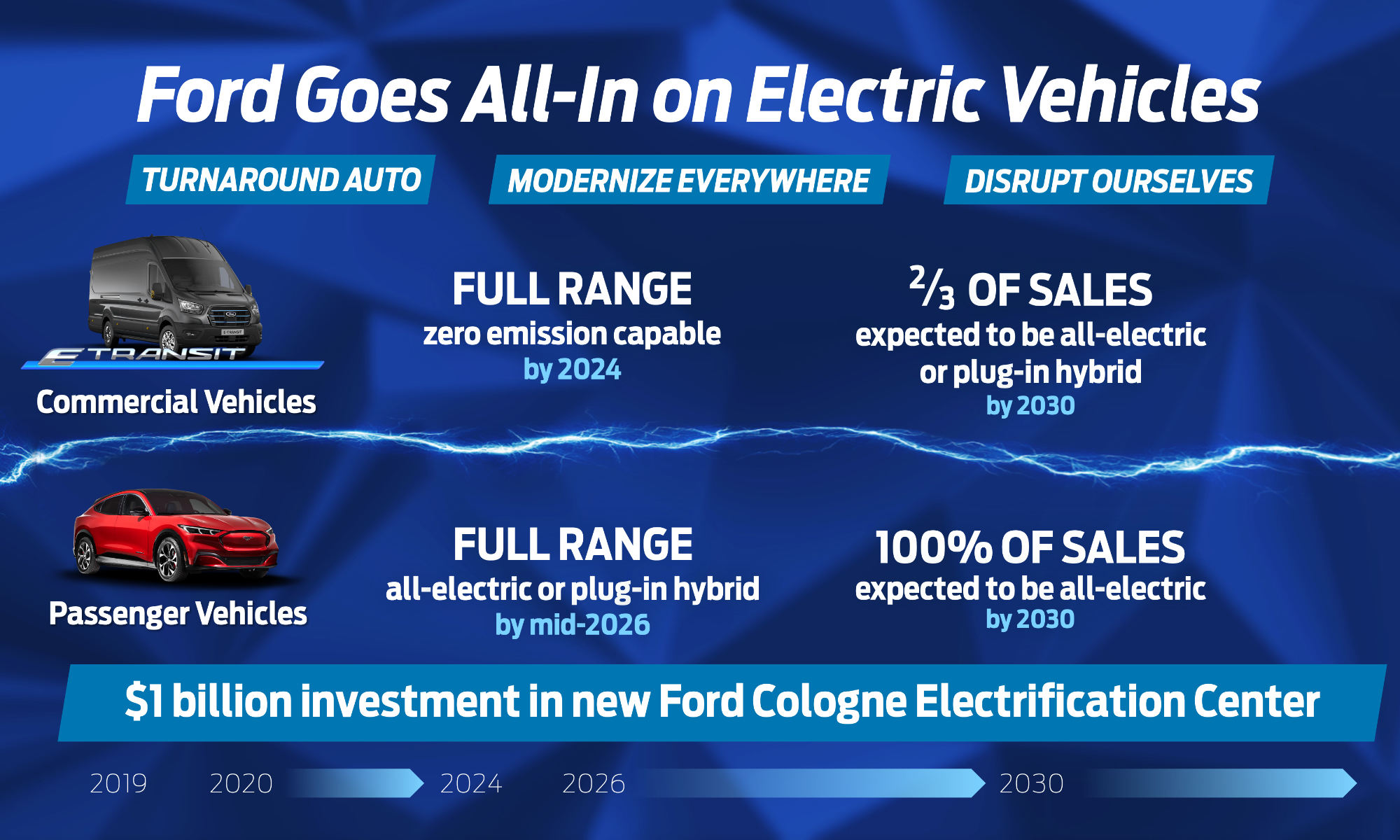 Ford elektrisk satsing