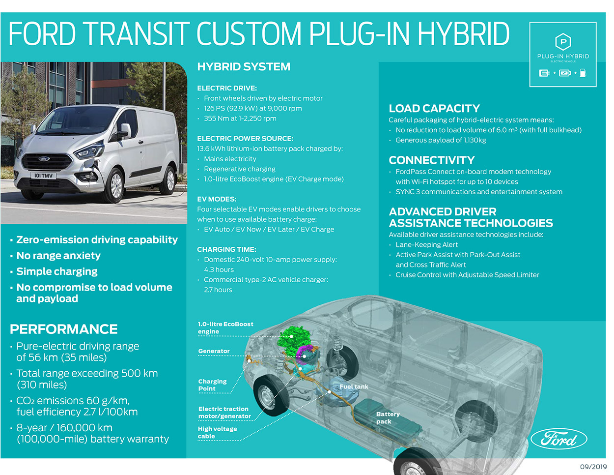 Transit Custom And Tourneo Plug In Hybrids Are Coming