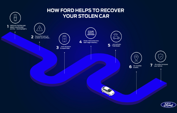 Ford Connected Car