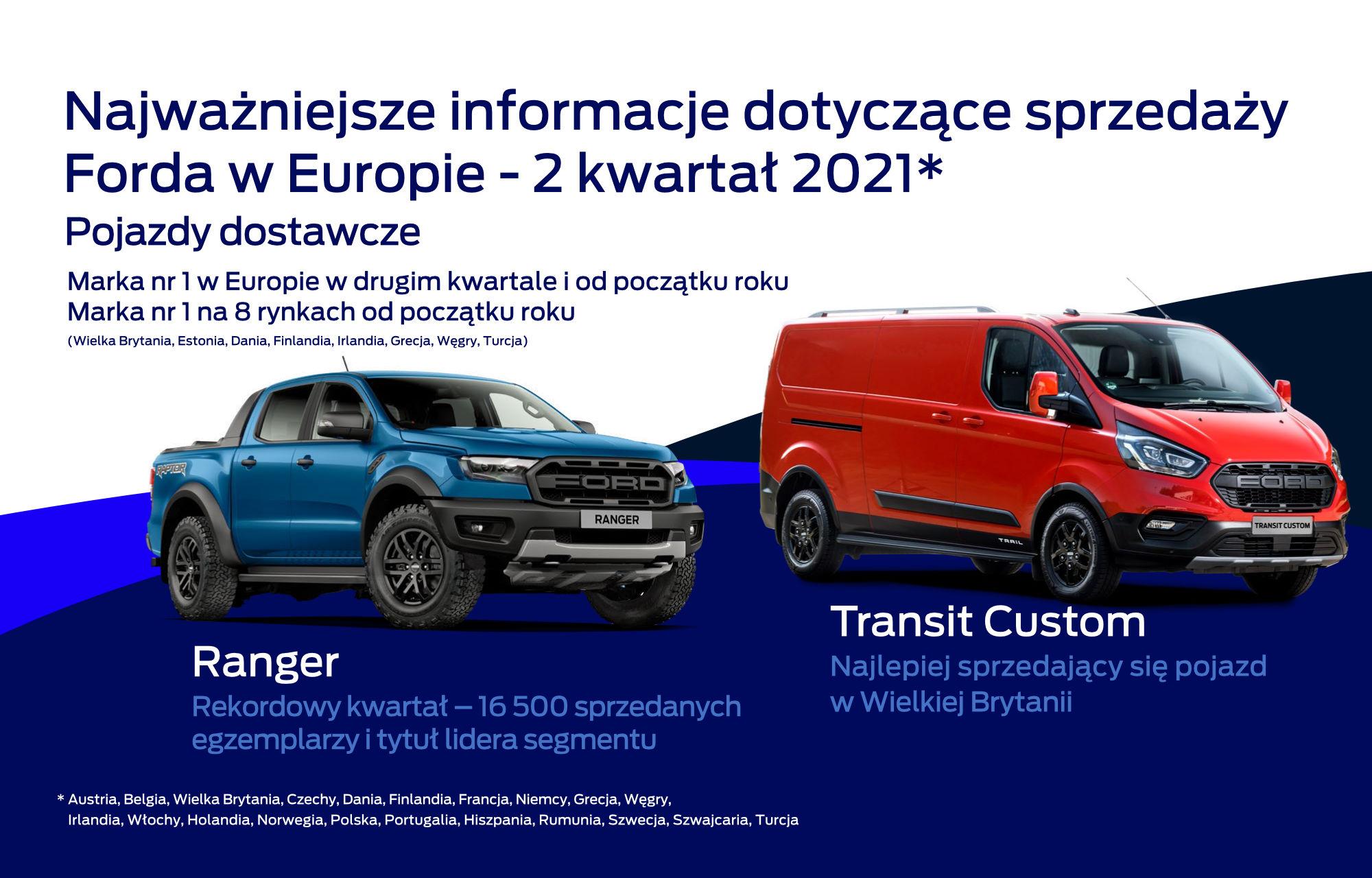 Ford - samochody dostawcze